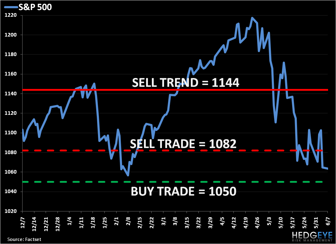 Bearish Enough? SP500 Risk Management Levels, Refreshed...  - S P