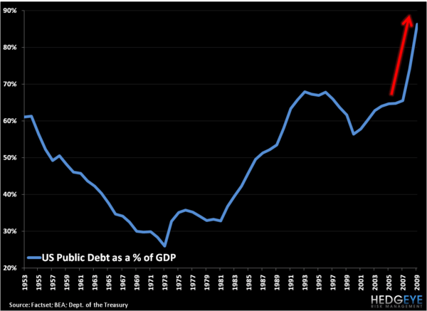 Courage That Counts - US Debt to GDP