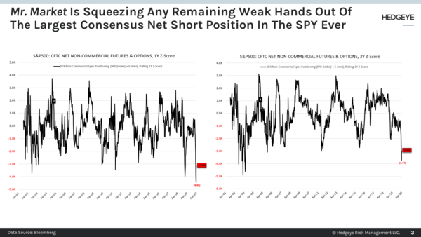 CHART OF THE DAY: Mr. Market Squeezes The Weak Hands - Chart of the Day