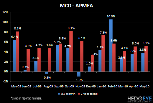 MCD – MAY SALES TRENDS - MCD May 10 APMEA SSS