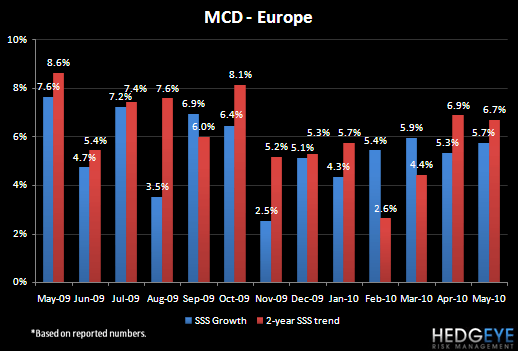 MCD – MAY SALES TRENDS - MCD May 10 Europe SSS