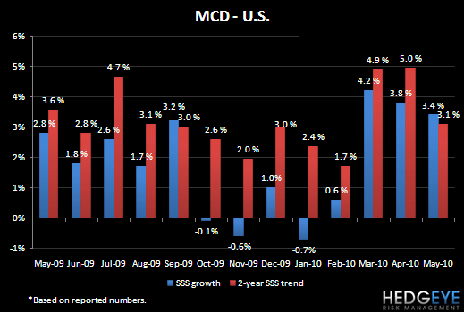 MCD – MAY SALES TRENDS - MCD US May 10 SSS