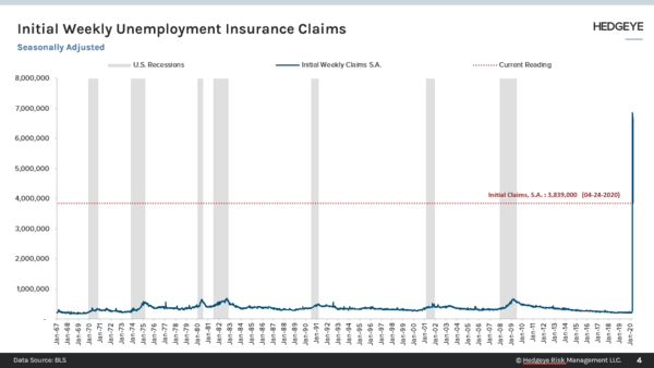 Continued Claims Powering Higher on Still Elevated Initial Filings  - Initial
