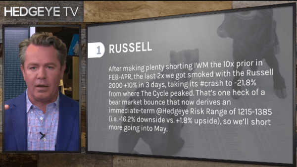 McCullough: Russell 2000 Is One Of My Top 3 Shorts - 4 30 2020 12 41 22 PM