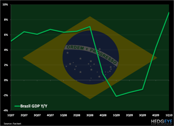 Brazil Update - Moonshot GDP Release & Presidential Election Commentary - Brazil GDP