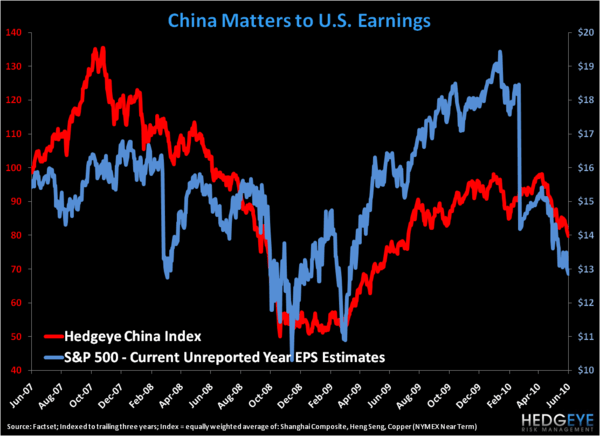 How 'Bout Them Earnings? - Hedgeye China Index