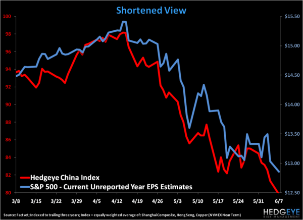 How 'Bout Them Earnings? - Hedgeye China Index short term