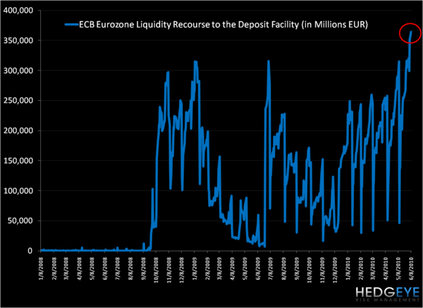Liquidity in the Eurozone  . . . Fugly - ECB Liquidity
