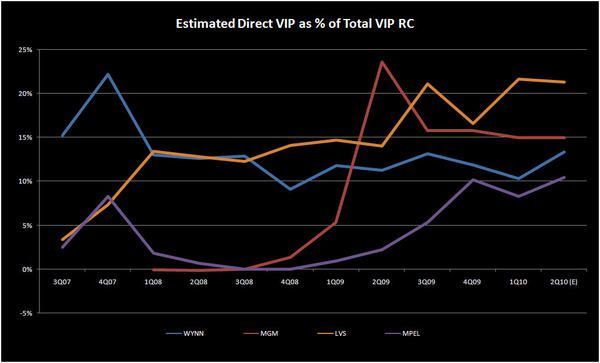 DIRECT PLAY – A NECESSARY MODELING VARIABLE - DIRECT VIP2