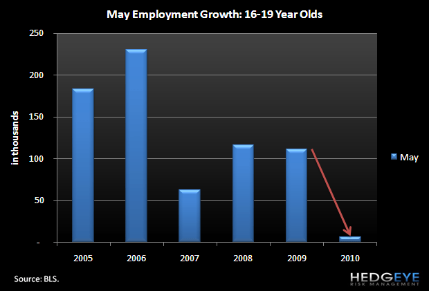 QSR INDUSTRY – TEEN UNEMPLOYMENT - 16.19 may employment growth