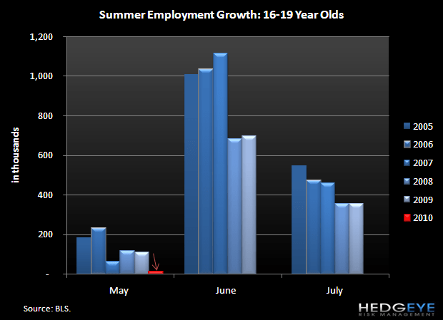 QSR INDUSTRY – TEEN UNEMPLOYMENT - 16.19 summer employment growth
