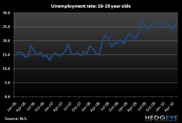 QSR INDUSTRY – TEEN UNEMPLOYMENT - 16.19 unemployment rate