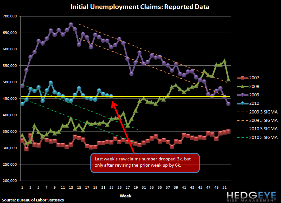 JOBLESS CLAIMS STILL STUCK AT ~450K - ROLLING OUT OUR NEW CLAIMS CORRELATION TABLES  - raw claims