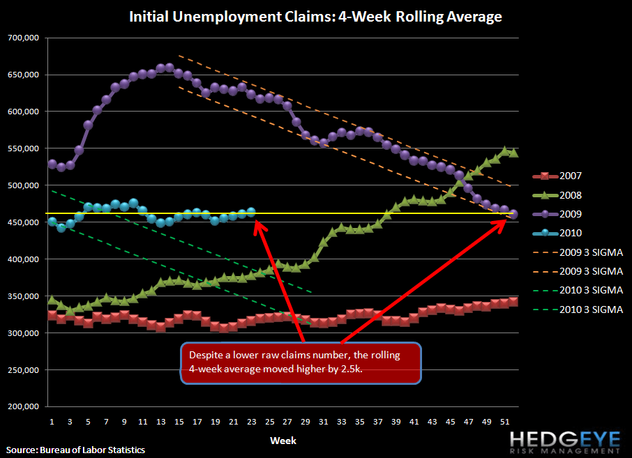JOBLESS CLAIMS STILL STUCK AT ~450K - rolling claims