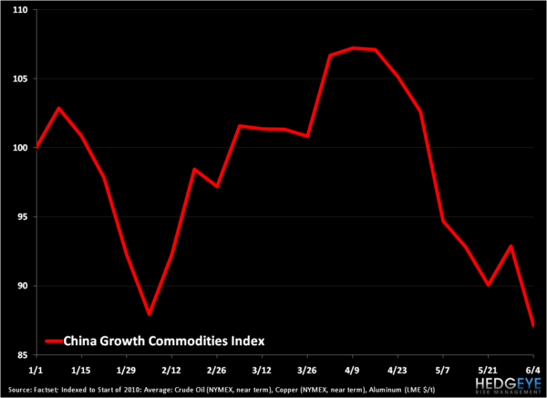 Sizing Up China - Growth Commodities Index