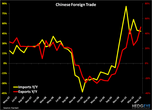 Sizing Up China - Imports Exports