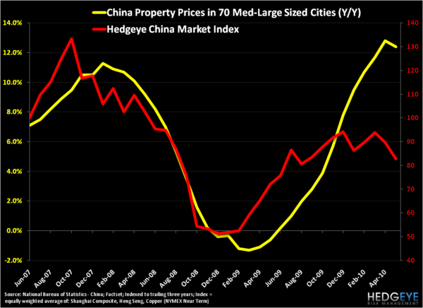 Sizing Up China - Property HCMI