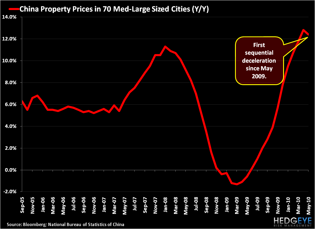 Sizing Up China - Property Prices