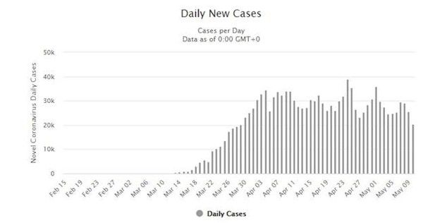 COVID-19 Update – Global New Daily Cases Remain Near Highs (5/11/2020) - covid.5.11.1