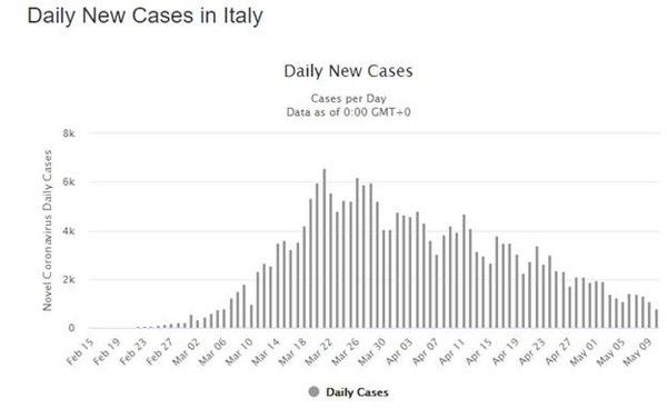 COVID-19 Update – Global New Daily Cases Remain Near Highs (5/11/2020) - covid.5.11.4