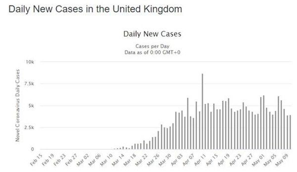 COVID-19 Update – Global New Daily Cases Remain Near Highs (5/11/2020) - covid.5.11.6