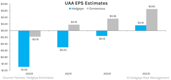 $UAA | Is The Market Living Under A Rock? - 2020 05 11 UAA Fin Table