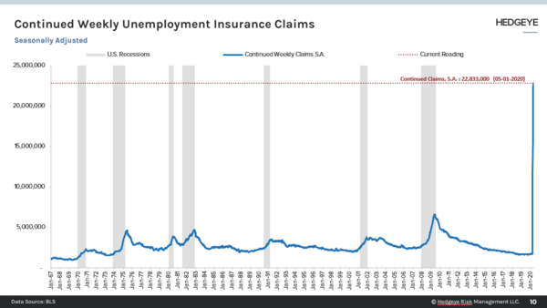 Less Bad Initial Claims, Yet Still the Worst Ever Continuing Claims - UI Continue