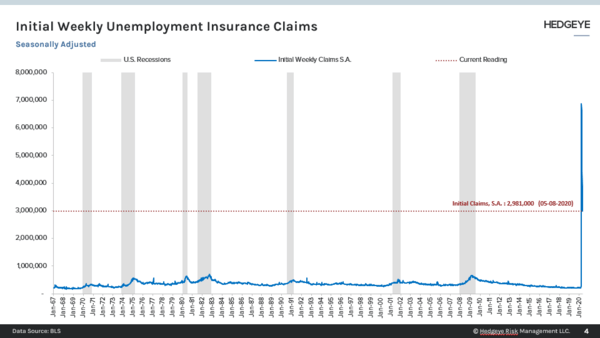 Less Bad Initial Claims, Yet Still the Worst Ever Continuing Claims - UI Initial