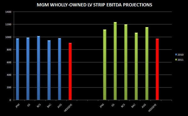 MGM: ESTIMATES ARE STARTING TO LOOK AGGRESSIVE   - mgm