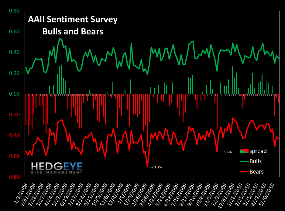 WEEKLY RISK MONITOR FOR FINANCIALS: STILL OVERWHELMINGLY NEGATIVE - bulls bears