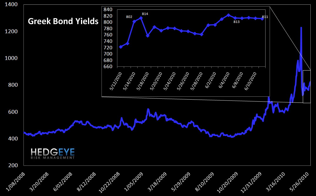 WEEKLY RISK MONITOR FOR FINANCIALS: STILL OVERWHELMINGLY NEGATIVE - gr bond