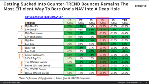 CHART OF THE DAY: Don't Get Sucked Into Counter-Trend Bounces - Chart of the Day