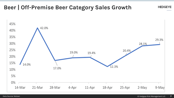 Beer Sales Hit Pandemic High - 05.19.20