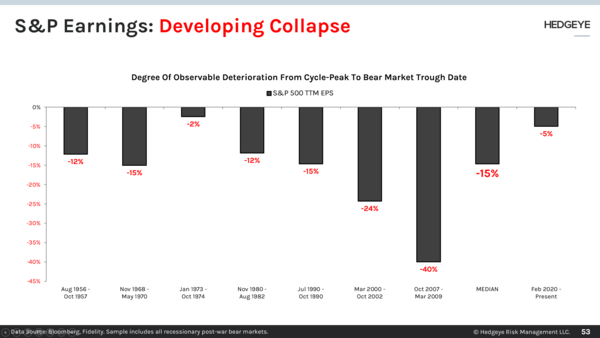 CHART OF THE DAY: S&P Earnings → Developing Collapse  - 53