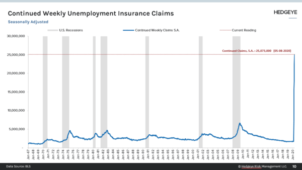 State Claims + PUA Claims Weekly | Unemployment Claims (05/21) - Continued