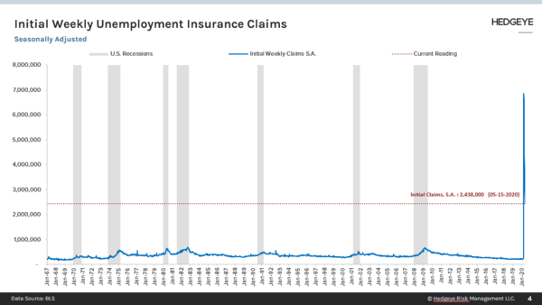 State Claims + PUA Claims Weekly | Unemployment Claims (05/21) - Initial