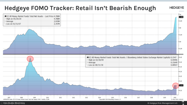CHART OF THE DAY: Retail Isn't Bearish Enough - 148