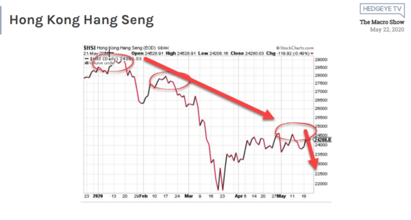 McCullough: Chinese Equities → Getting Smoked - 5 22 2020 1 11 03 PM