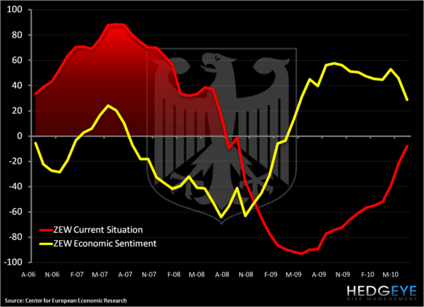 German Economic Sentiment Cliff Dive - zew