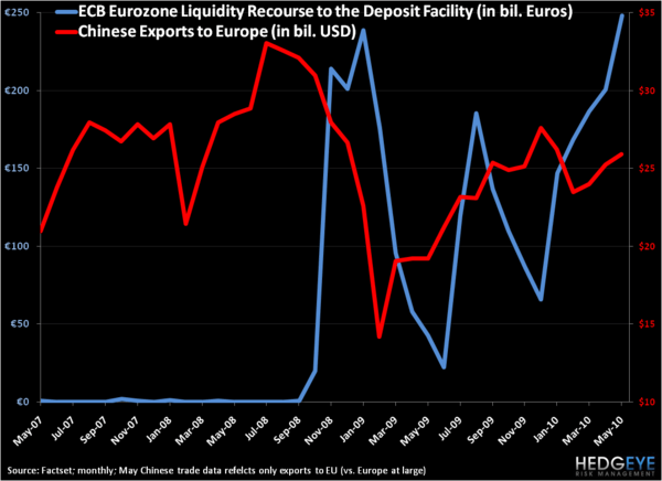 The Derivative Effect of Tight Liquidity in Europe - ECB CHINESE EXPORTS