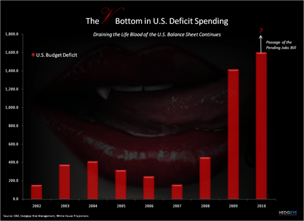 The Fiat Empire - V bottom in the Deficit