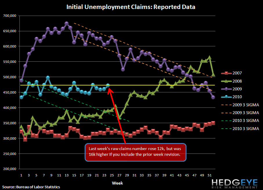 THE JOBS SITUATION STUMBLES FURTHER - CLAIMS RISE 16K (12K NET OF THE REVISION) - raw