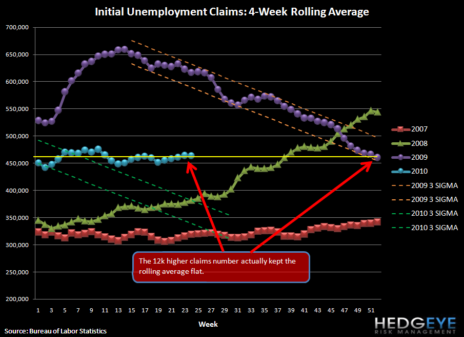 THE JOBS SITUATION STUMBLES FURTHER - CLAIMS RISE 16K (12K NET OF THE REVISION) - rolling