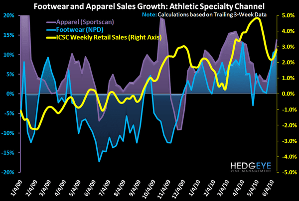 R3: Insights from Weekly Sales Numbers - AppFt Trends 6 17 10 1yr