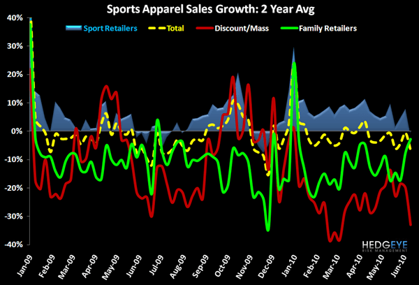 R3: Insights from Weekly Sales Numbers - FW App Industry Data Channel 2 yr 6 17 10