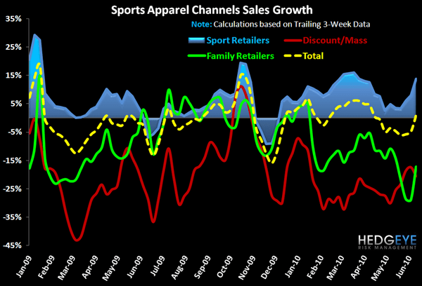 R3: Insights from Weekly Sales Numbers - FW App Industry Data Channel 6 17 10