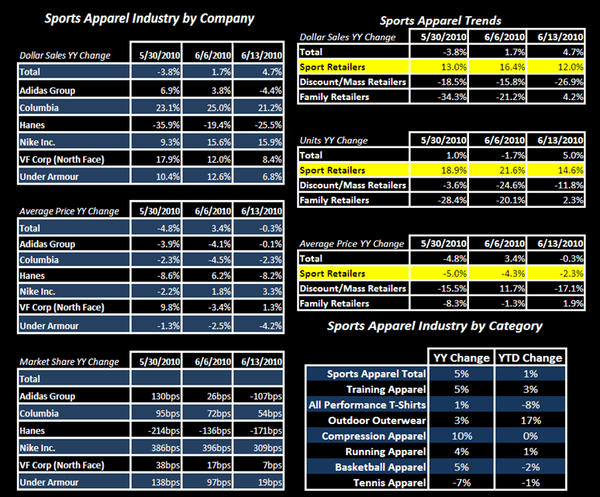 R3: Insights from Weekly Sales Numbers - FW App Industry Data Table 2 6 17 10