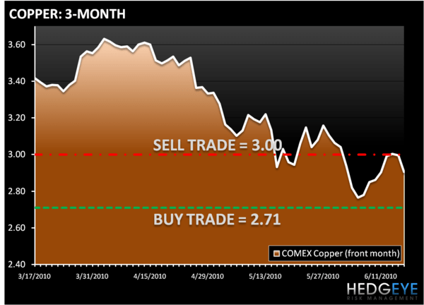 US STRATEGY - SELECTIVE HEARING - COPPER