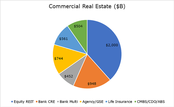 Sizing the Commercial Real Estate Bust - 6 7 2020 10 39 56 PM