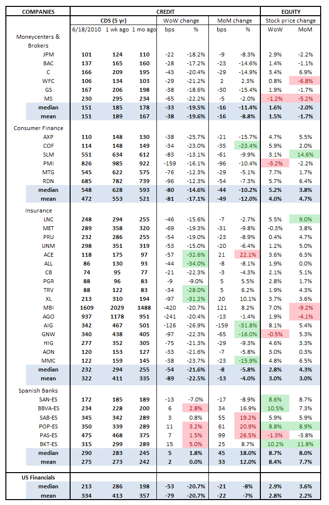 WEEKLY RISK MONITOR FOR FINANCIALS: ONE STEP FORWARD - cds